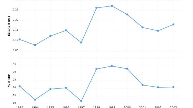 eritrea military spending and defense budget
