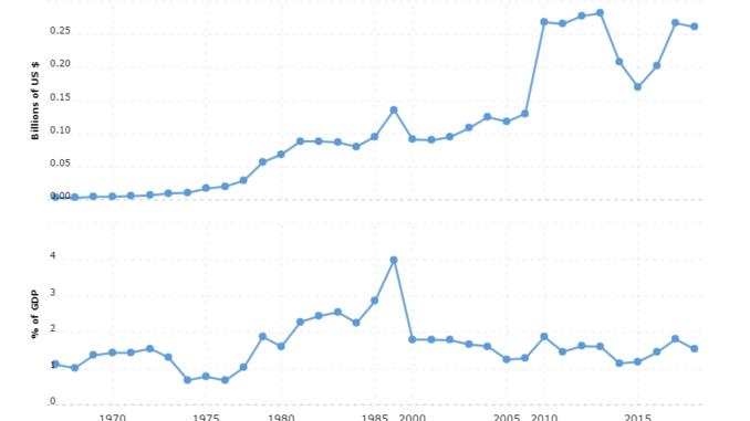 gabon military spending and defense budget
