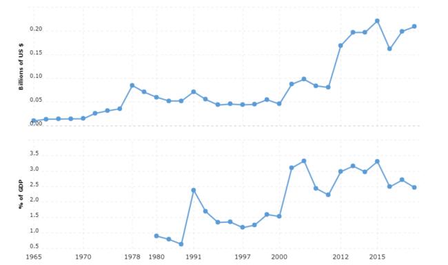 guinea military spending and defense budget