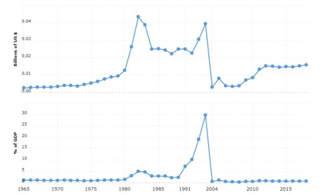 liberia military spending and defense budget