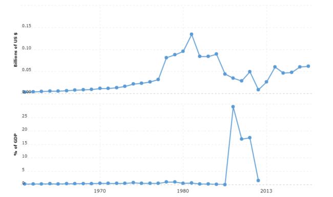 somalia military spending and defense budget